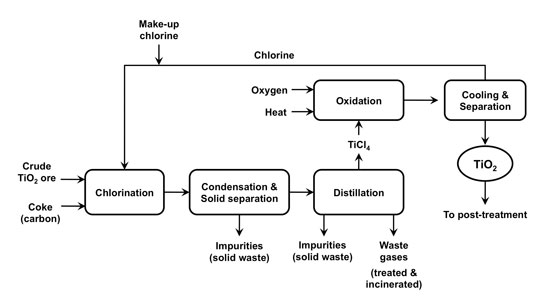 Figure 2. Simplified process diagram showing key steps in the chloride process  for production of refined TiO2