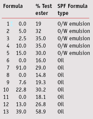 The SPF test results for formulas 1–13 are shown in Table 2.