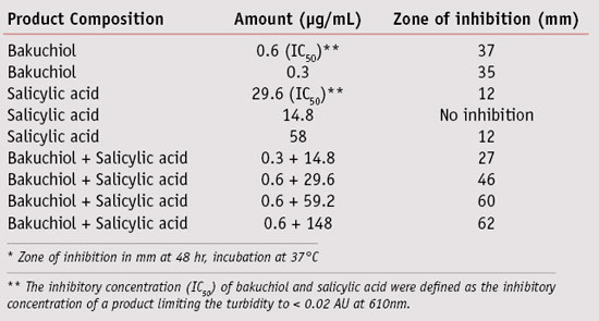 Table 1. Comparative <em>P. acnes</em> inhibitory activity of bakuchiol and salicylic acid*