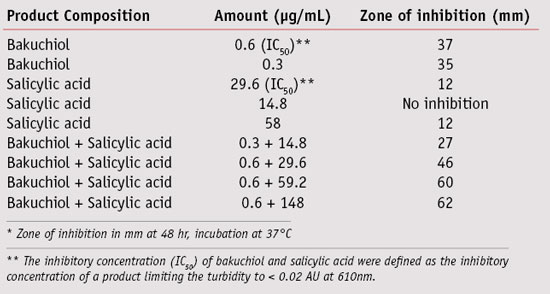 Table 3. Percent reduction in acne after product treatment