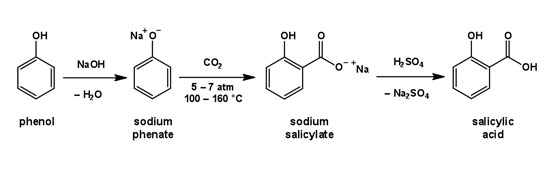 Figure 2. Synthesis of SA via the Kolbe-Schmitt reaction