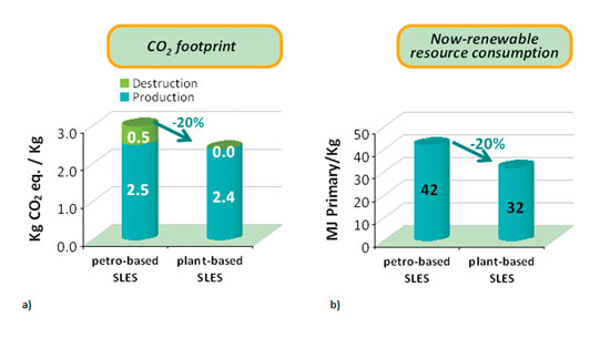 Figure 3. Carbon dioxide (CO<sub>2</sub>) footprint and consumption of non-renewable resources for petro- and bio-sourced SLES