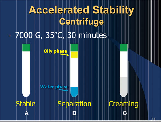 Figure 6. Evaluation of emulsion stability by centrifuge