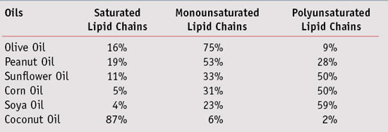 Table 1. Comparison of olive oil to common edible oils