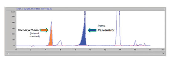 Figure 3. A portion of the HPLC chromatogram that recorded the measurement of 0.1% <em>trans</em>-resveratrol in a skin care composition before being irradiated with UVR.