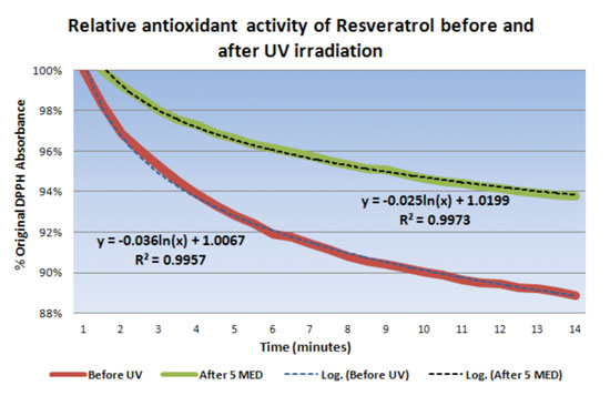 Figure 6. The antioxidant activity of <em>trans</em>-resveratrol before (red) and after (green) UVR with 5 MED.