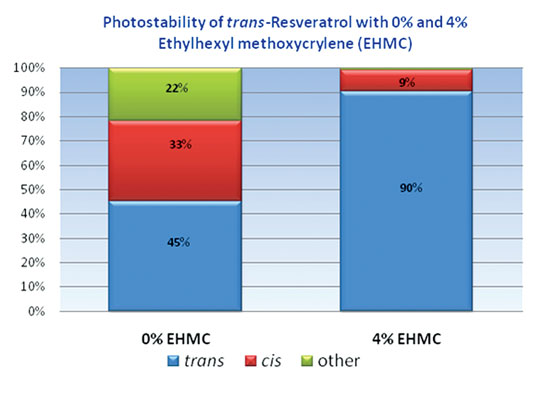 Figure 8. The percentage of 0.1% <em>trans</em>-resveratrol in two formulations following exposure to UVR in the absence and presence of EHMC at 4%.