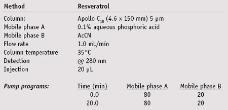 Table 2. Chromatographic separation conditions and pump programs