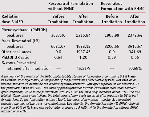 Table 3. Results of HPLC photostability studies