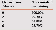 Table 4. Percent of trans-resveratrol remaining over time when the compositions containing it are spread on glass, incubated at 37˚C and protected from light.