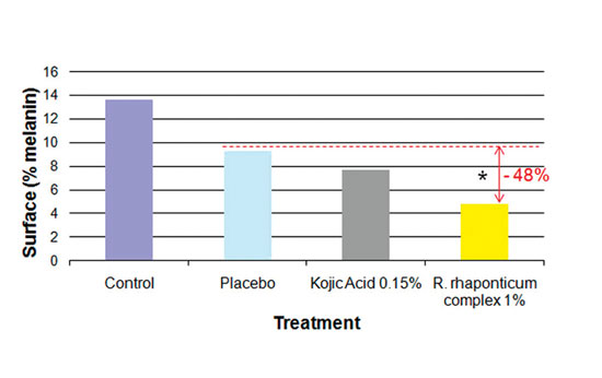 Figure 3. Effect of <em>R. rhaponticum</em> complex., kojic acid or placebo on melanin content in basal layer keratinoctyes