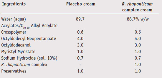 Table 2. <em>R. rhaponticum</em> complex and placebo cream formulations