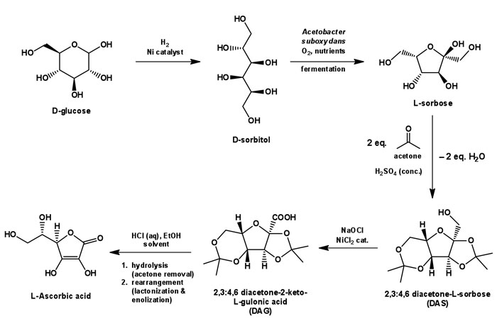 Figure 3. Synthesis of AscA via the Reichstein and Grüssner route