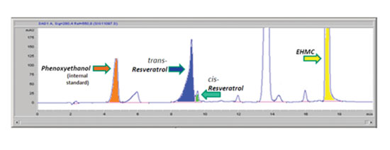 Figure 5. In the presence of the photostabilizer EHMC (yellow), UVR-induced isomerization of <em>trans</em>-resveratrol is strongly inhibited, although a small amount  of the <em>cis</em>- isomer (green) is visible.