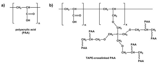 Figure 1. Chemical structures for a) linear polyacrylic acid (PAA), and  b) polyacrylic acid crosslinked with TAPE