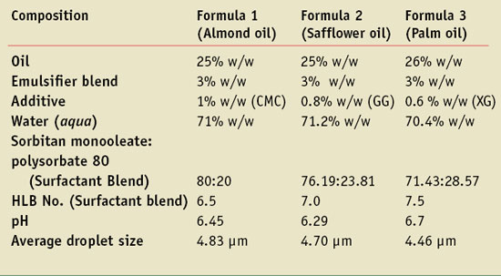 Table 2. Optimized cream parameters