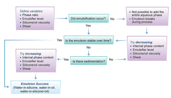 Figure 3. Evaluating the w/s emulsion process