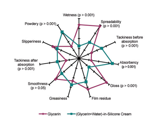 Figure 6. Sensory comparison between (g + w)/s formulation and pure glycerin