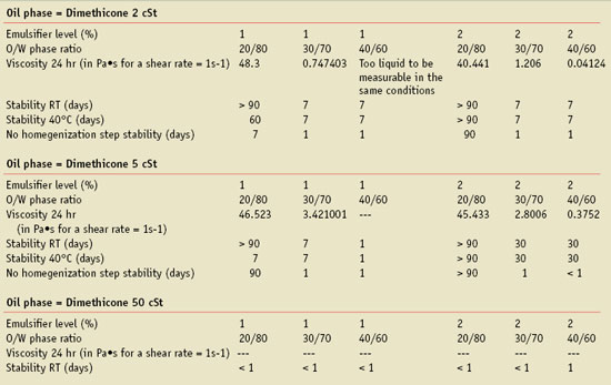Table 1. Variable parameter data for the silicone emulsifier PEG-10 dimethicone