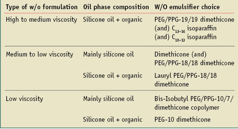 Table 2. Selecting a silicone emulsifier