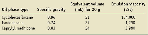 Table 3. Emulsion viscosity as a function of oil type