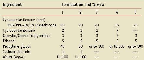 Table 4. Prototype formulations for viscosity evaluations