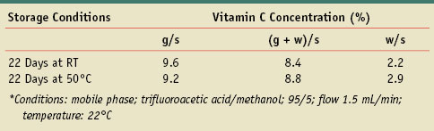 Table 5. Remaining vitamin C as measured by HPLC