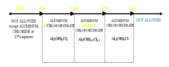 Figure 2. Atomic ratio of aluminum to chloride in ACH