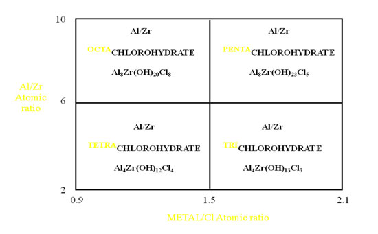 Figure 3. Atomic ratio of aluminum to zirconium in AZG