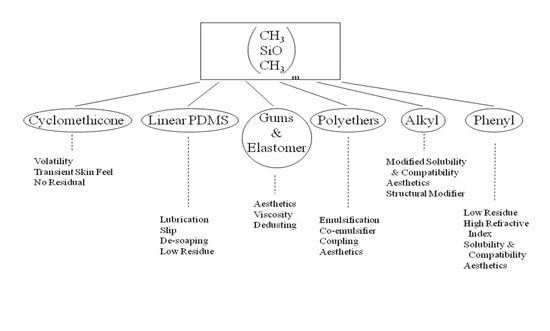 Figure 4. Functional benefits of siloxanes