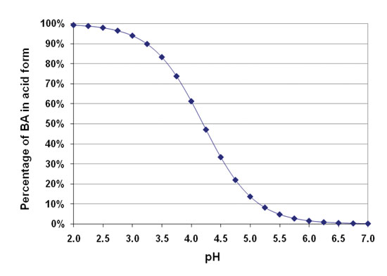 Figure 3. Percentage of BA in the acid form as a function of solution pH
