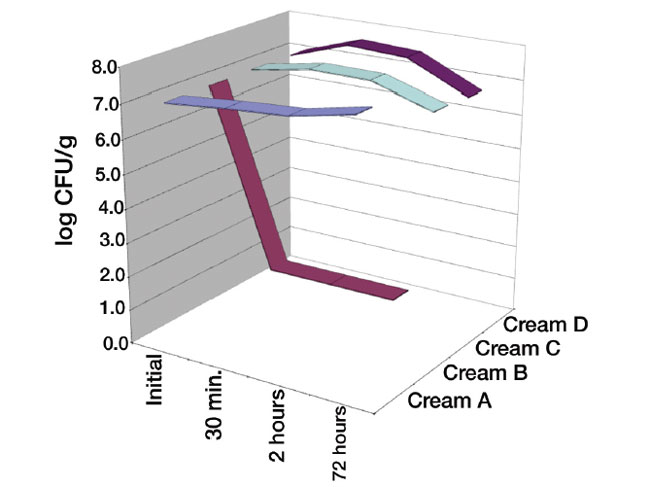 Figure 6. Suspension test with <em>P. acnes</em> corresponding to the creams in Table 3