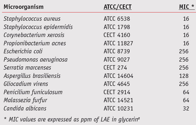Table 1. Minimum inhibitory concentrations (MIC) for common microorganisms in cosmetics