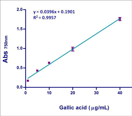 Figure 1. Gallic acid standard plot