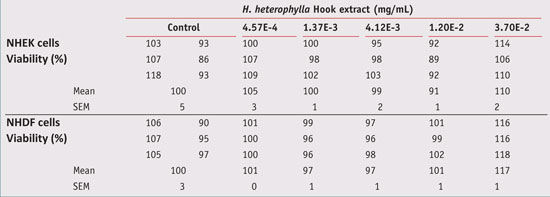 Table 5. Effects of H. heterophylla leaf extract on skin cell viability