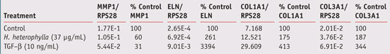 Table 6. EMC component gene expression in the presence of H. heterophylla leaf extract