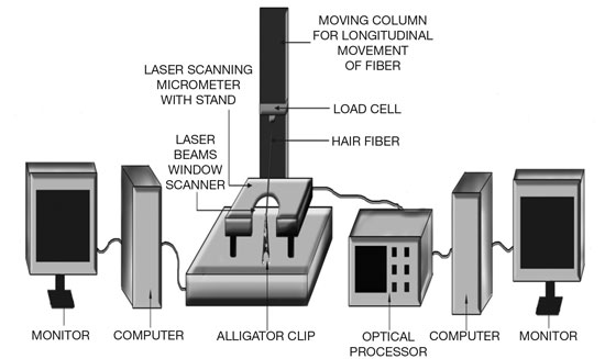 Figure 2. Schematic of the laser micrometer for measuring X and Y axis of hair fiber