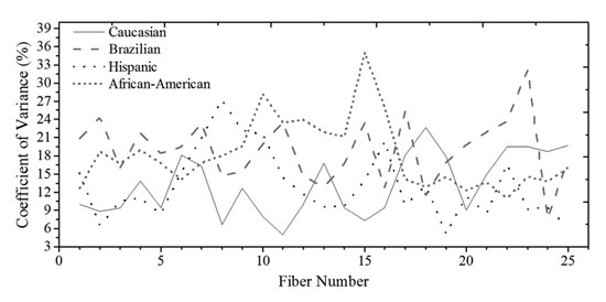 Figure 8. The CV of fibers of various ethnic groups