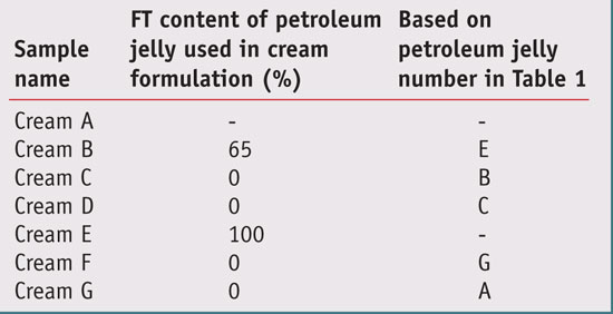 Table 2. Cream formulations tested