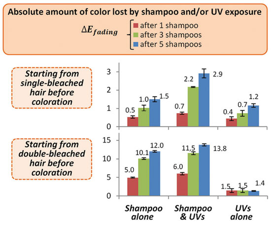 Figure 2. Absolute color fading ∆E fading of a) single-bleached or b) double-bleached Caucasian hair tresses colored, then shampooed and/or exposed to UV; shampooing was done with a commercial color protection brand.