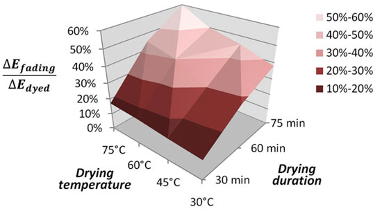 Figure 3. Relative amount ∆Efading/∆Ecolor of artificial auburn color lost after 10 shampoos with Formula B by single-bleached hair tresses, as a function of drying temperature and duration.