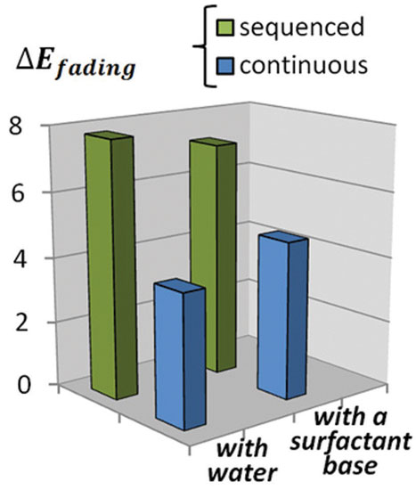 Figure 4. Absolute amount of color lost after 10 wash cycles with water or Formula B in continuous or sequenced approaches, with or without drying