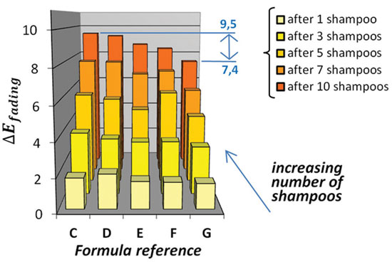 Figure 5. Impact on color retention of formulations based on different silicone size, dosage or chemistry, Formulas C to G, Table 1, as a function of the number of shampoos