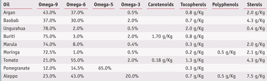 Table 1. Unsaturated fatty acid profile and key components of natural oils