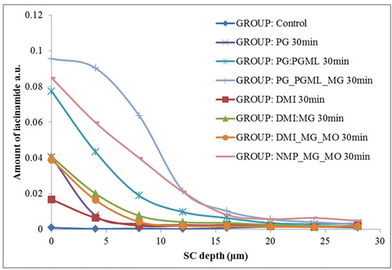 Figure 2. Niacinamide concentration depth profiles in vivo from 5% solutions  in various vehicles