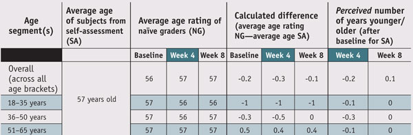 Table 2. Naïve grader results with segmentation by age group
