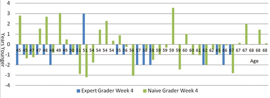 Figure 2. Expert vs. naïve grader (consumer) ratings for Week 4 photographs from self-assessment