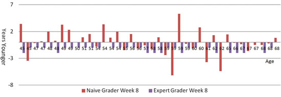 Figure 3. Expert vs. naïve grader (consumer) ratings for Week 8 photographs from self-assessment