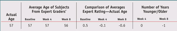 Table 1. Expert grader versus self-assessment results at specific time points