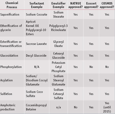 Table 1.  Chemically modified surfactants and emulsifiers acceptable to major European certification standards